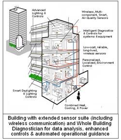 Pnnl S Amp E Whole Building Diagnostician 343