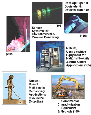 Photo collage with links to nuclear sensor technologies